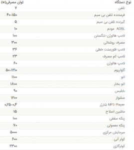 lement power list 2