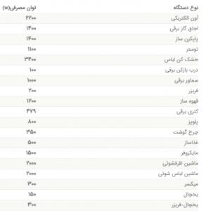 lement power list