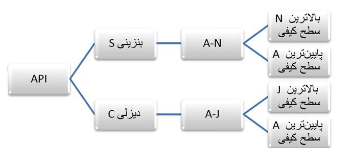 OIL API