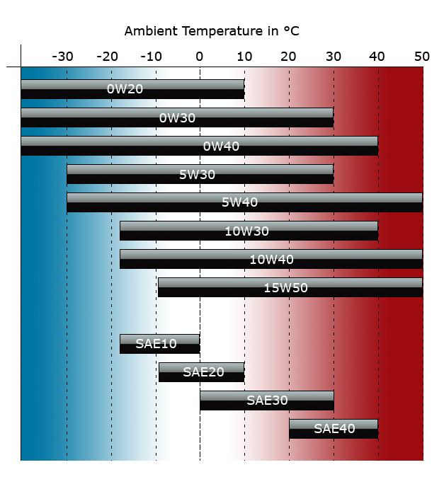 راهنمای انتخاب روغن موتور براساس دما