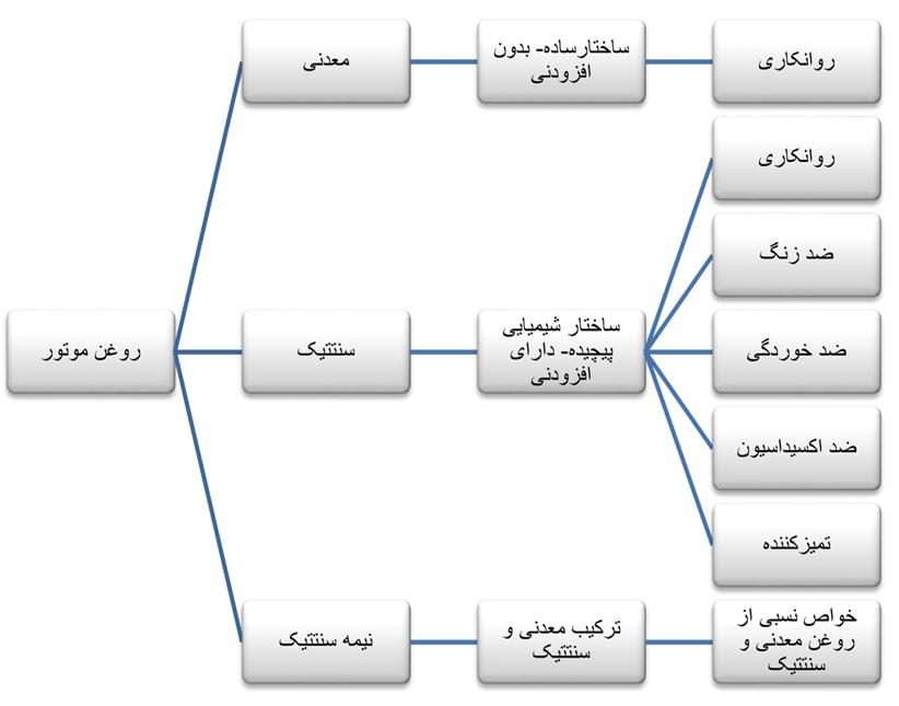 نوع فرایند ساخت روغن موتور