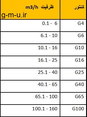جدول ظرفیت کنتور گاز